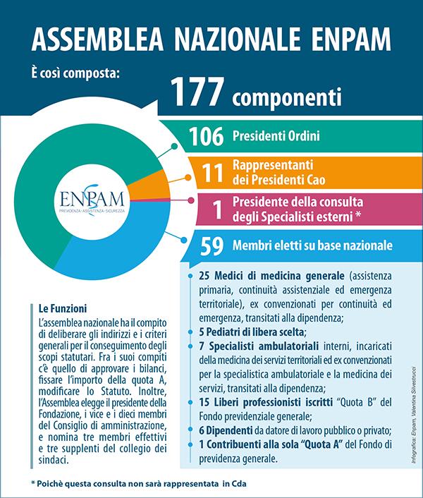 Infografica: ©Enpam
