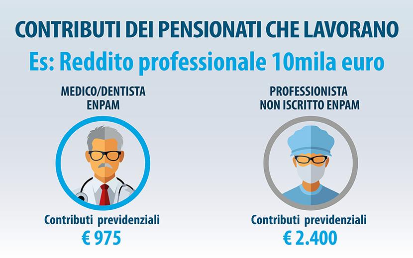 Contributi dei pensionati che lavorano